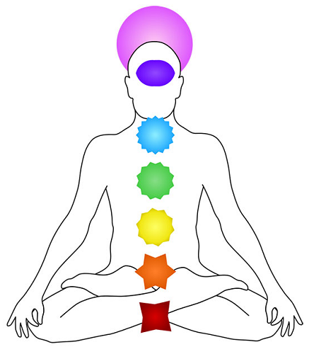 Learn About Chakras